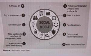 Diagram showing social media tips for leaders