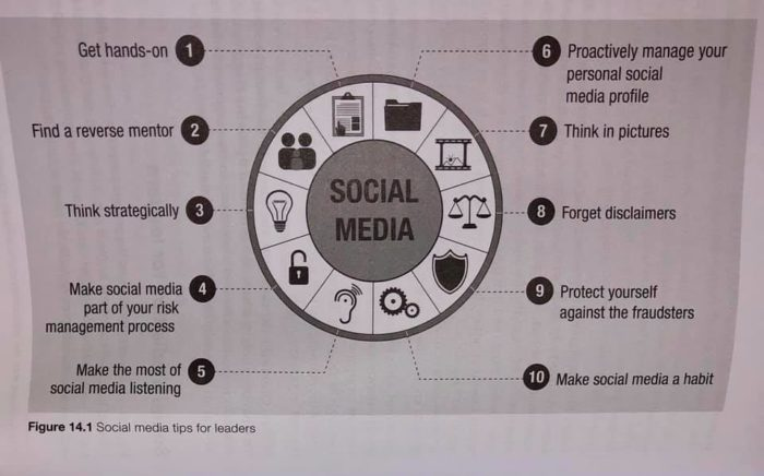 Diagram showing social media tips for leaders